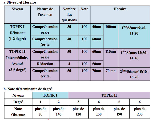TOPIK 2017 en France - Informations générales sur le déroulement des épreuves